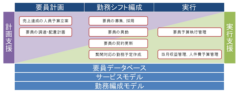 ウィンワークスのソリューションモデル