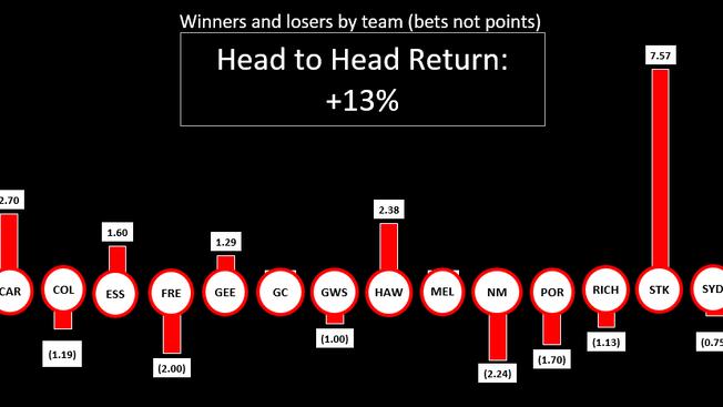 AFL Wrap Round 21