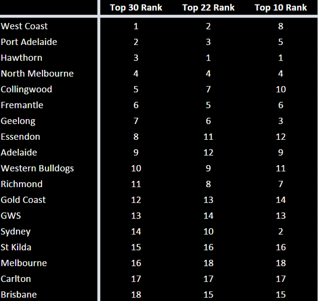 2016 AFL Squad Analysis: Elite Talent vs Depth