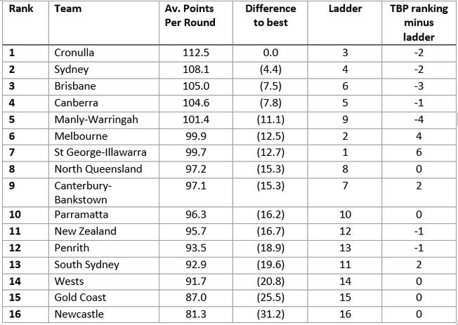 NRL - The season so far