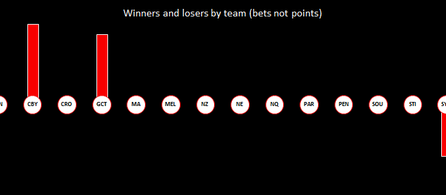 NRL Round 1 Wrap-up