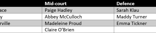 NSW Swifts Squad Analysis