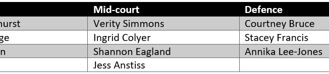 West Coast Fever Squad Analysis