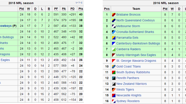 How the mighty have fallen (Roosters)