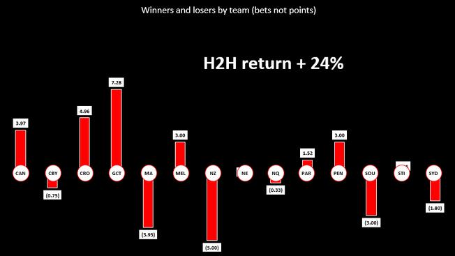 NRL Round 26 Wrap