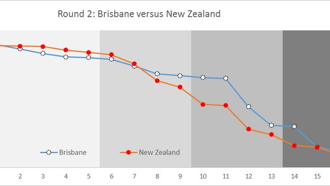 Lies, damned lies, and NRL statistics