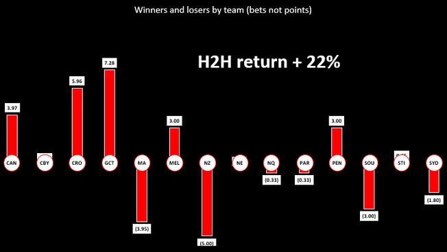 NRL Round 23 Wrap
