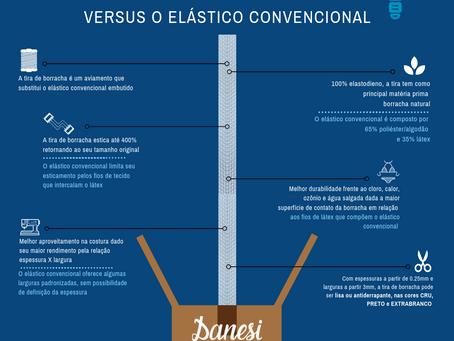 Infográfico | A tira de borracha versus o elástico convencional