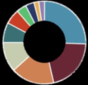 Pie graph for Austin Transportation budget spending