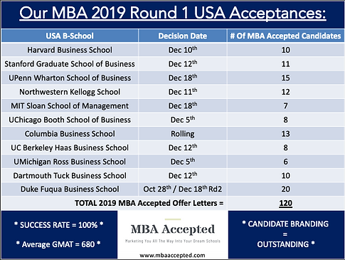 MBAA 2019 Round 1 Acceptances.png