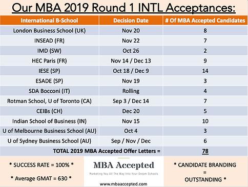 MBAA 2019 YTD INTL Acceptances.png