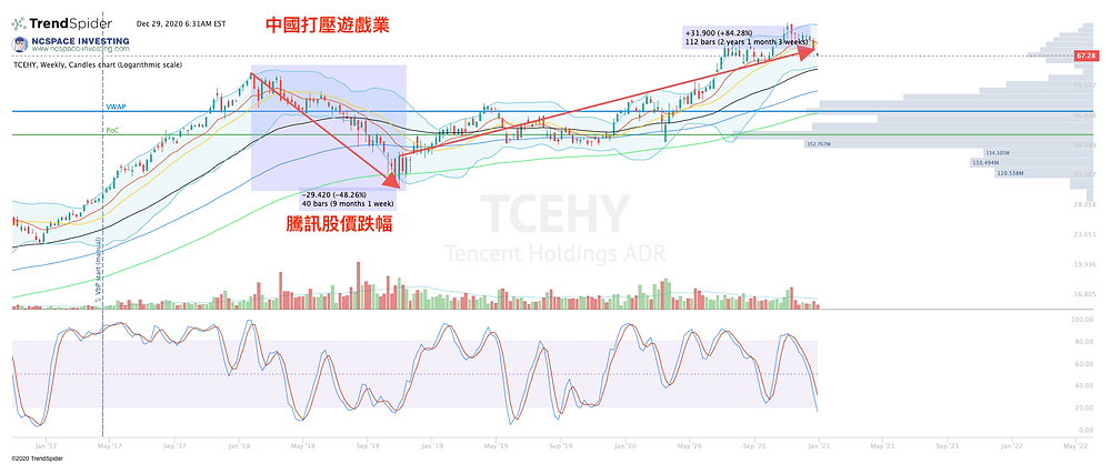 騰訊因政府打壓遊戲股價下跌