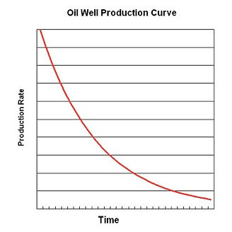 Oil Well Decline Curve