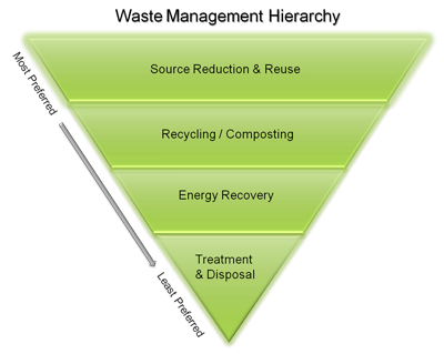 waste_hierarchy_green_400pxw.png