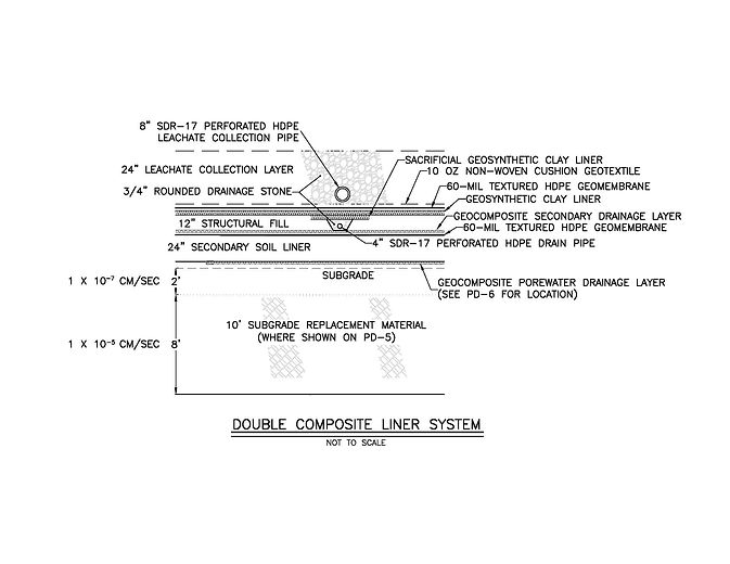 Double Composite Liner System.jpg