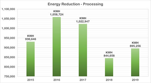 2019-10.2.1(P) Energy Reduction Chart.jp