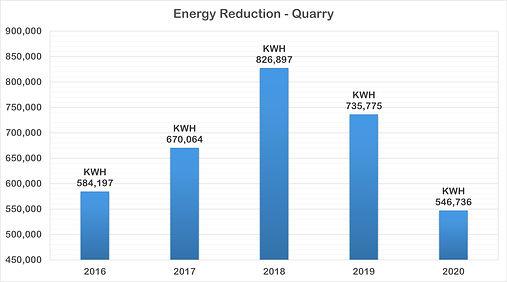 Energy Reduction Chart - Quarry TSQ2020.