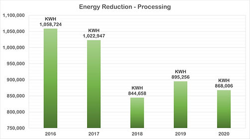 Energy Reduction Chart - Processing TSQ2