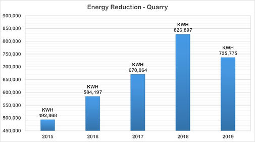 2019-10.2.1(Q) Energy Reduction Chart.jp