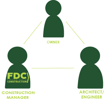 Integrated Project Delivery Construction TX