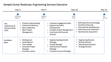 Career Roadmap Worksheet