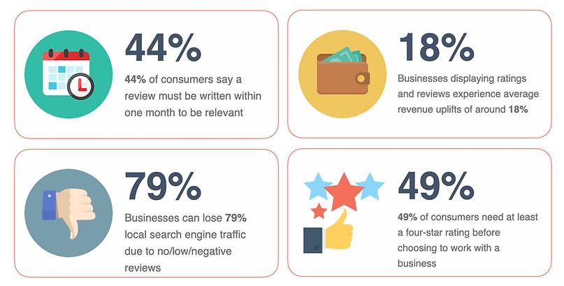Marketing Agency Reviews & PR Management