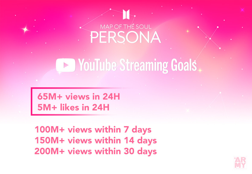 YouTube Streaming Goals - BTS COMEBACK 2019