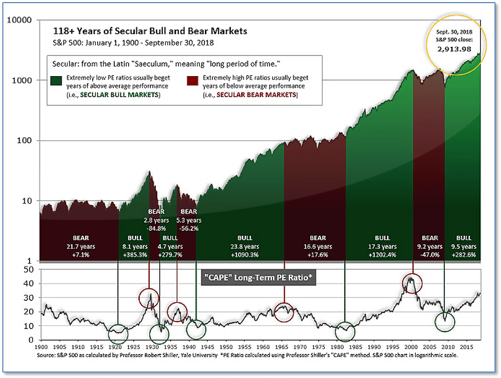 100-year graph of Secular Bull and Bear markets