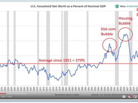 """FBIAS™ Market Update: A Case for the """"Everything"""" Bubble"""