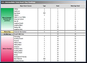 Graph of U.S. Asset Class Rankings