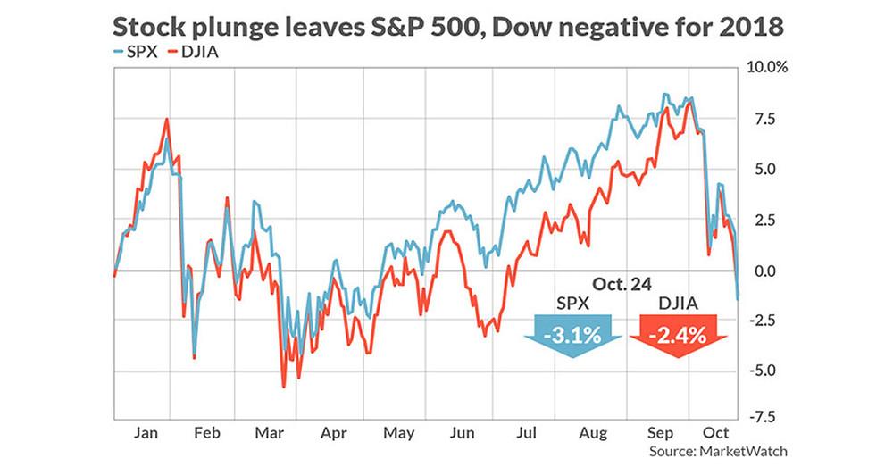 Chart of stocks losing 2018 gains