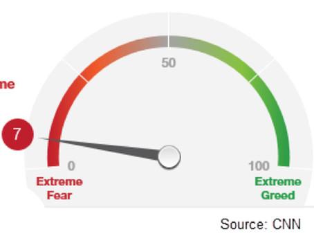 FBIAS™ Market Update: Investor Anxiety Running High