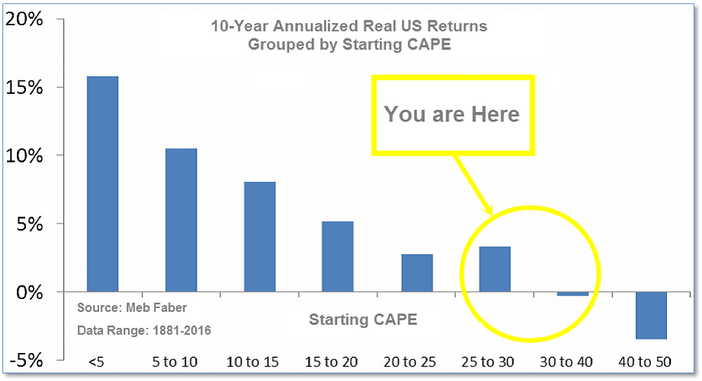 10-year graph of real US returns (11/20/18)