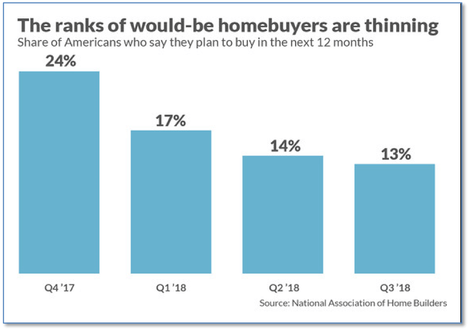 Graph showing that less Americans intend to buy homes in the next 12 months