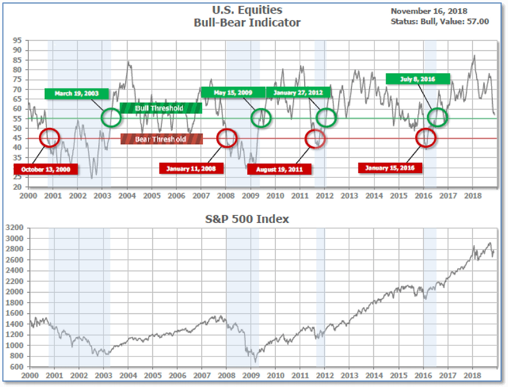graph of bull-bear indicator