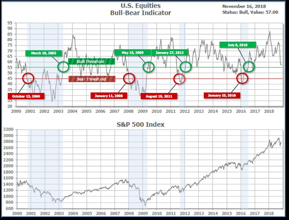 graph of bull-bear indicator