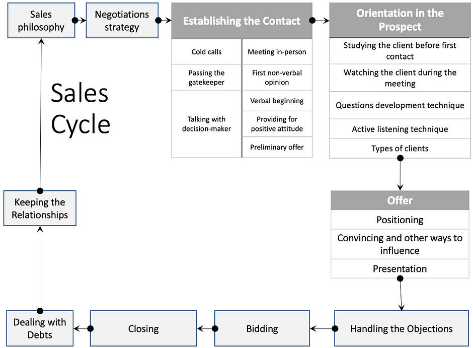 Sales Cycle 001.png