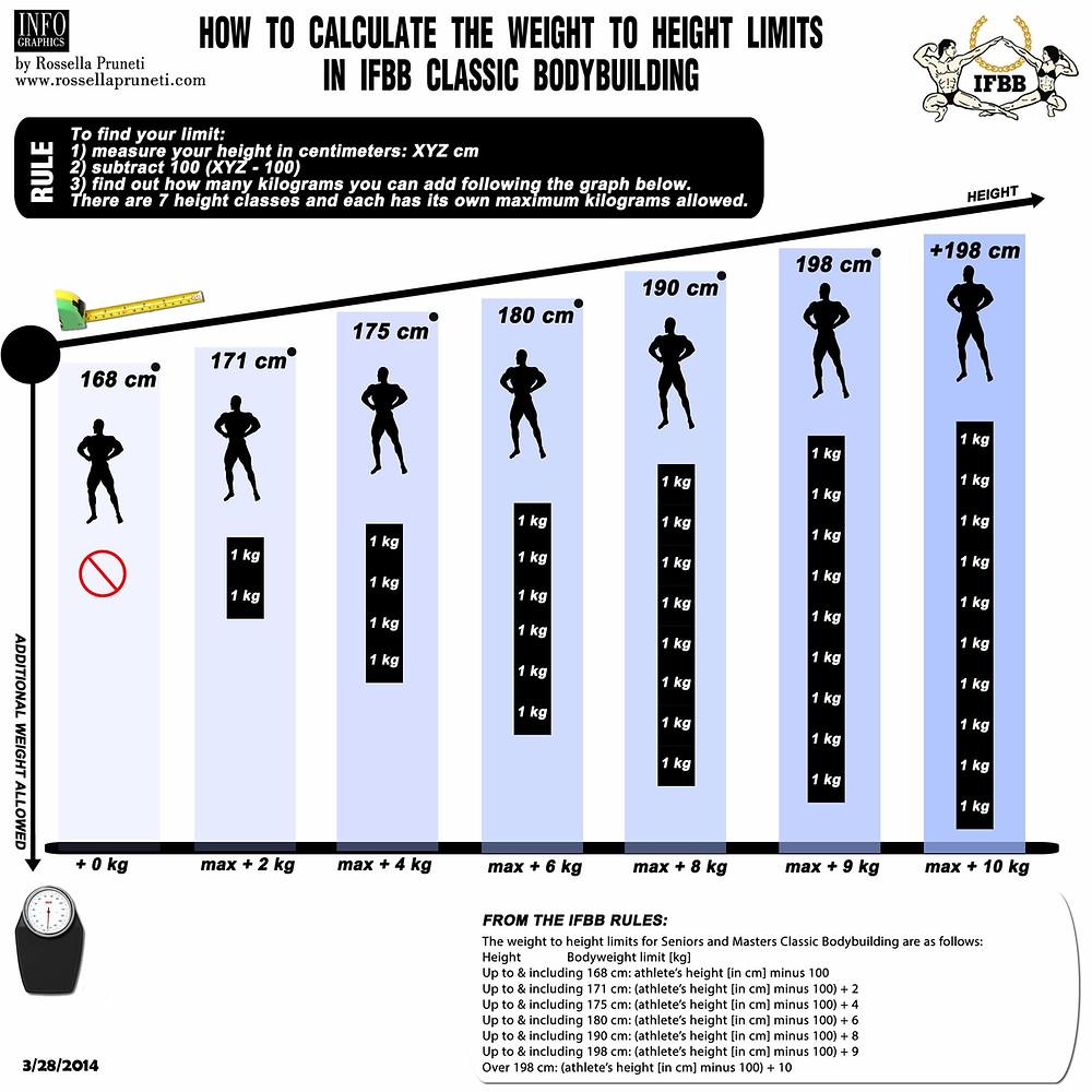 IFBB Men's Classic Bodybuilding
