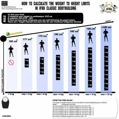 La catégorie IFBB Men's Classic Bodybuilding