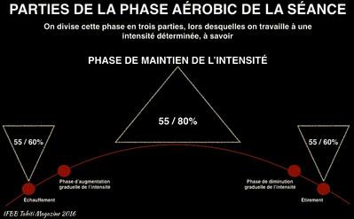 Fitness & Aérobic