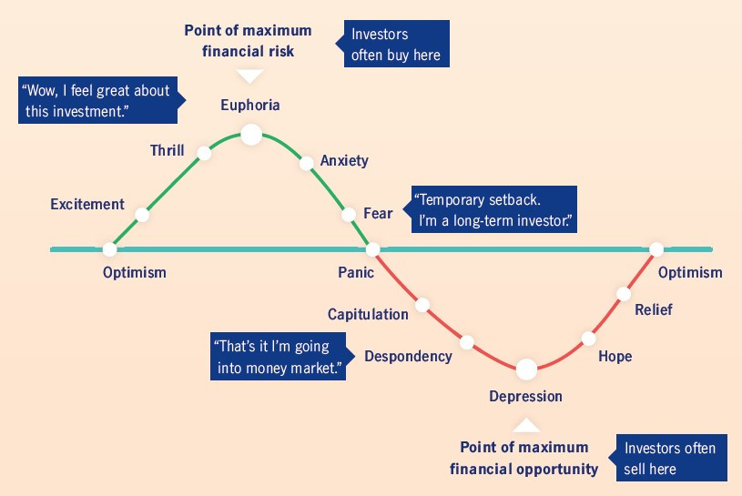 Take the emotion out of investing