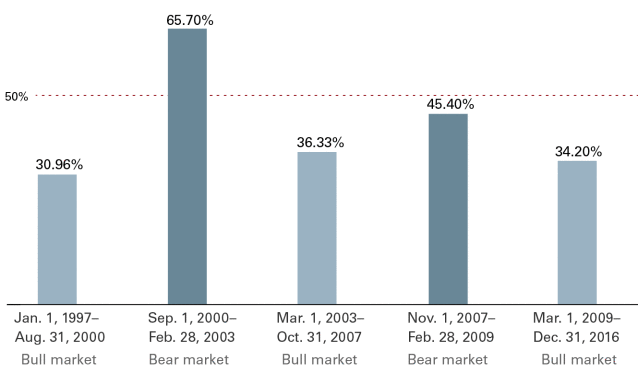 Mutual Funds, ETFs and Bears…? Oh God.