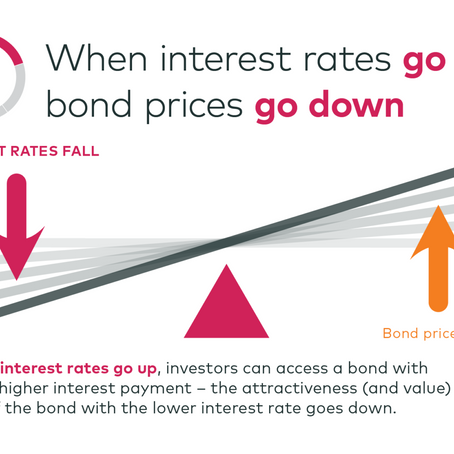 Understand interest-rate risk