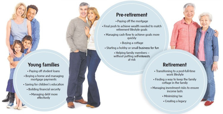 AT ALL STAGES OF LIFE, A FINANCIAL PLAN OFFERS A ROAD MAP TO WELL-BEING