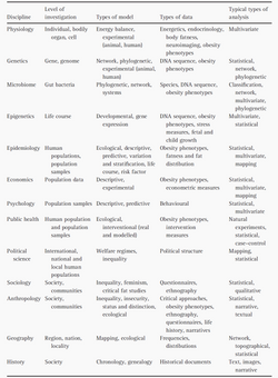 models of obesity disciplines 2017