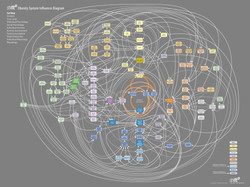Foresight Obesities Systems Map