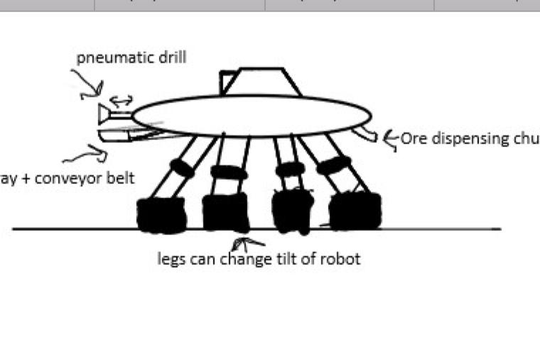 Pneumatic Drilling Robot