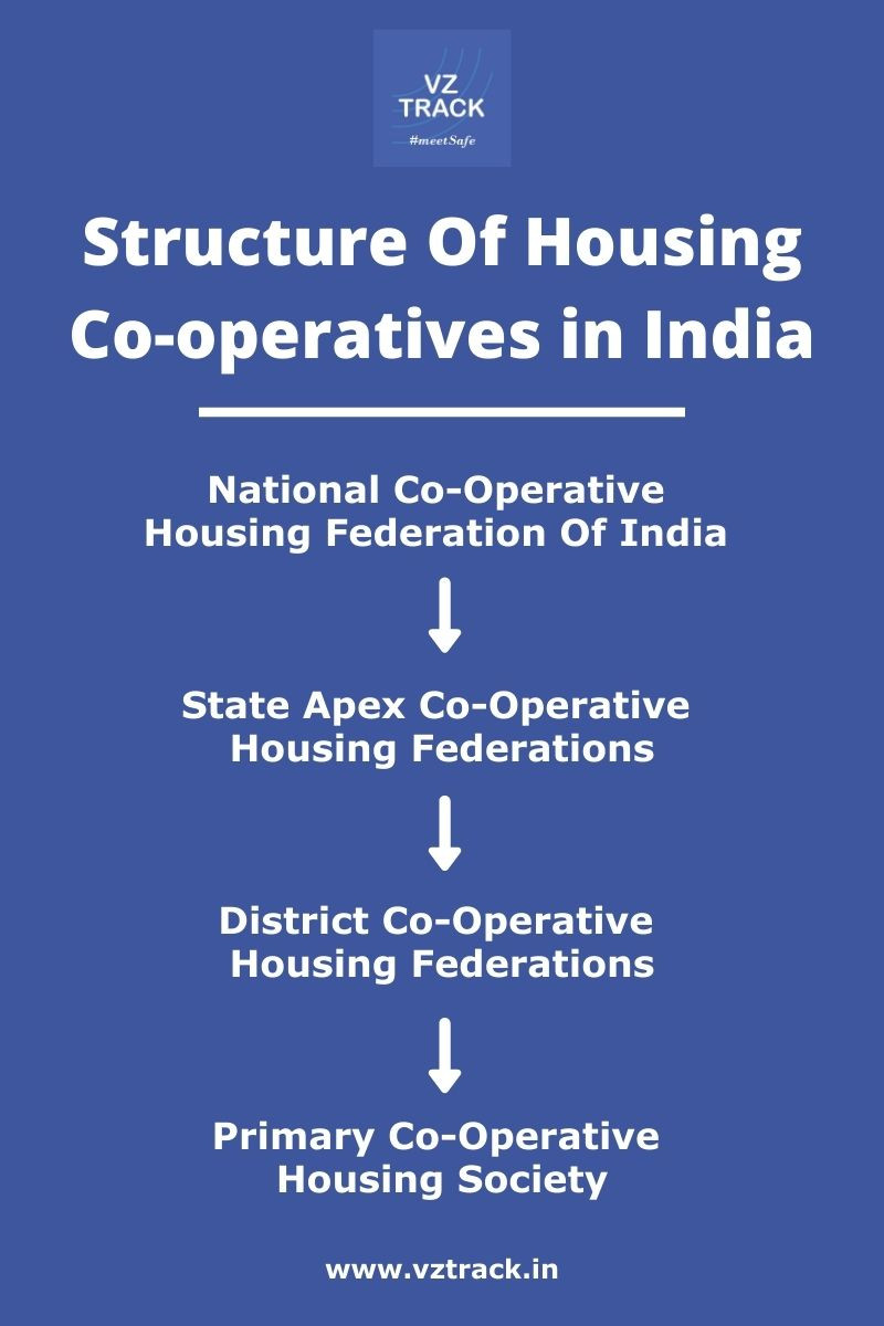 Structure Of Housing Cooperatives Organisation In India