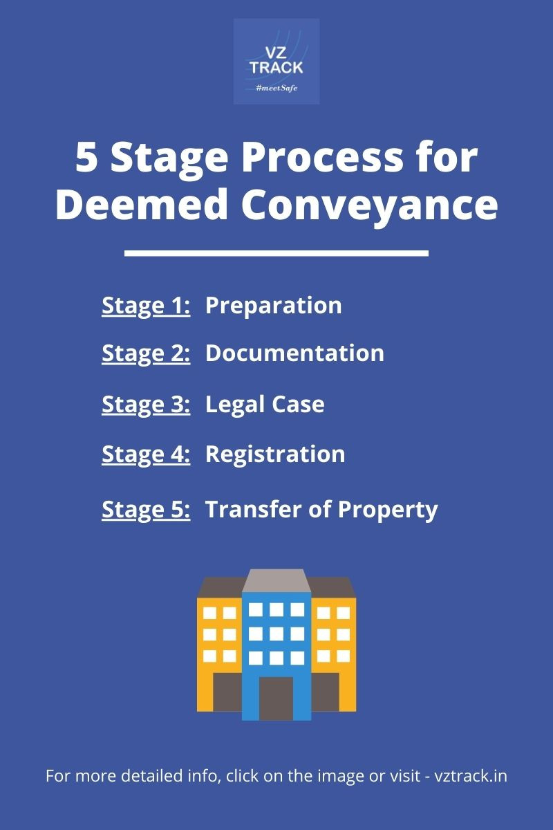 5-stage-easy-process-to-get-deemed-conveyance-for-cooperative-housing-society-in-india