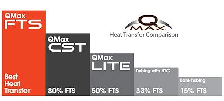 QMax Heat Transfer Comparison.png